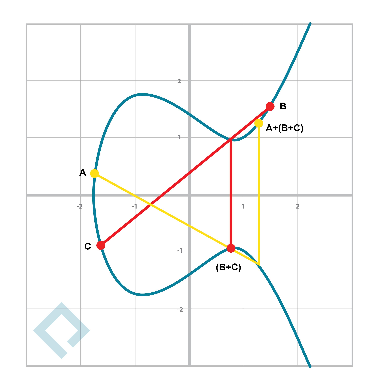 01-Blockchain101-graphs-09.png