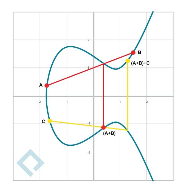 Blockchain101-graphs-08.png