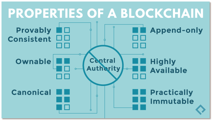 Properties-of-ablockchain.png
