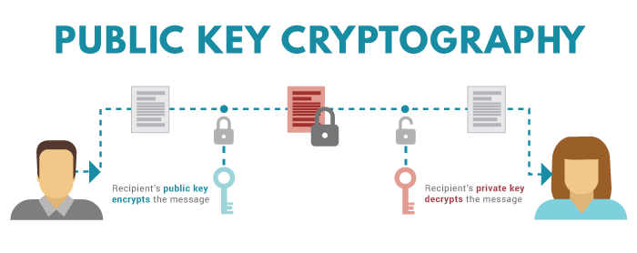 how to change private key
