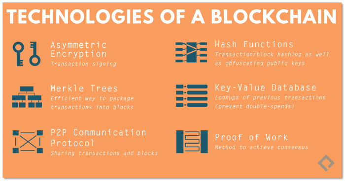 Technologies of a Blockchain