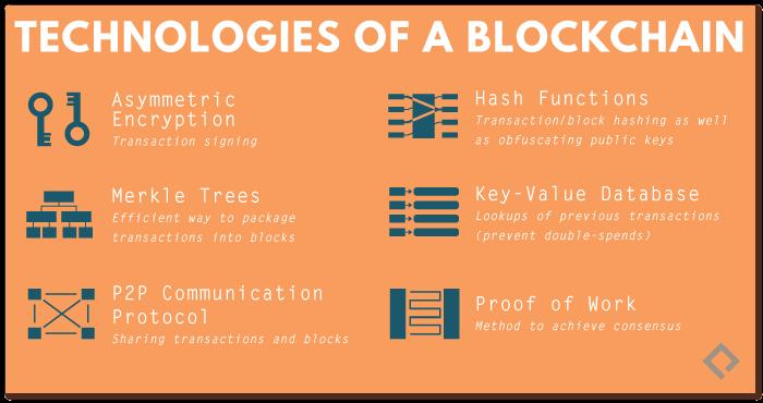 Technologies of a Blockchain